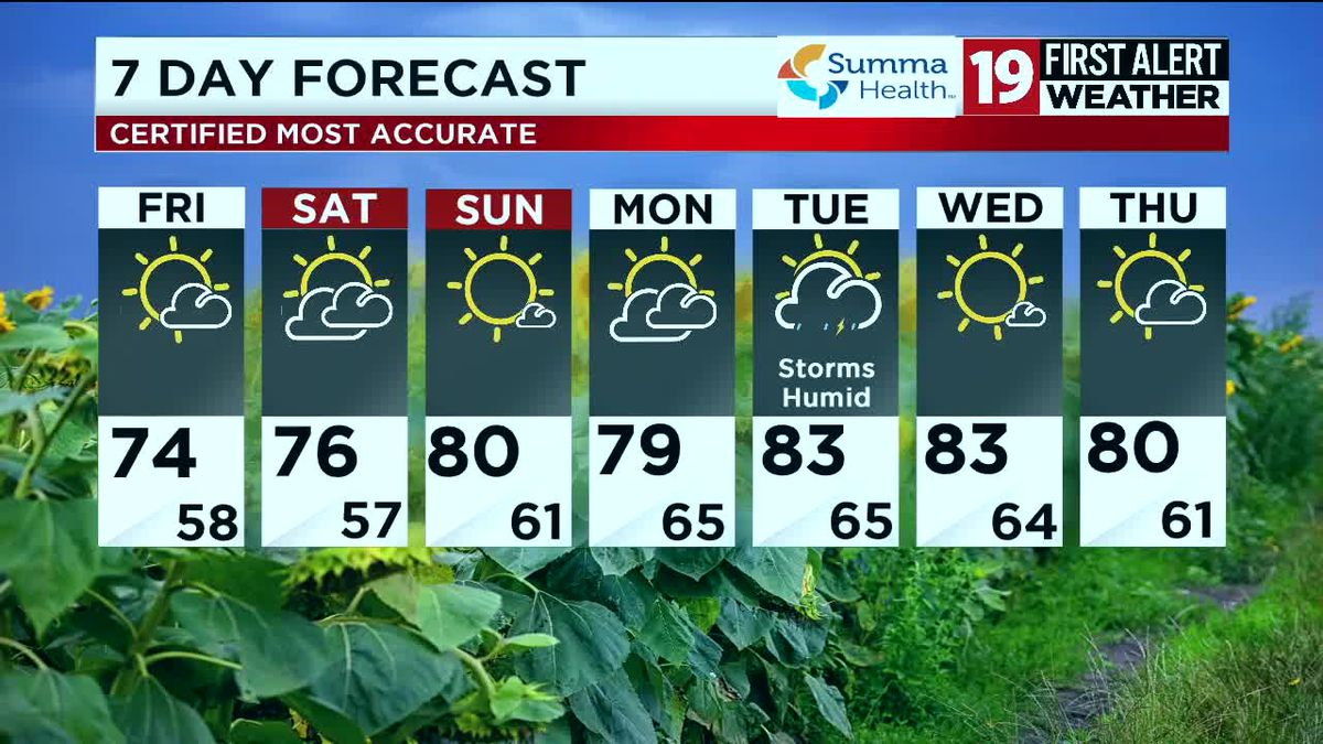 Northeast Ohio weather: Gorgeous weekend ahead, rain returns Tuesday