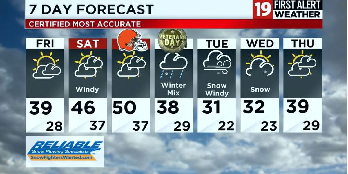 Northeast Ohio Weather: Cold temperatures overnight, drying out for the weekend