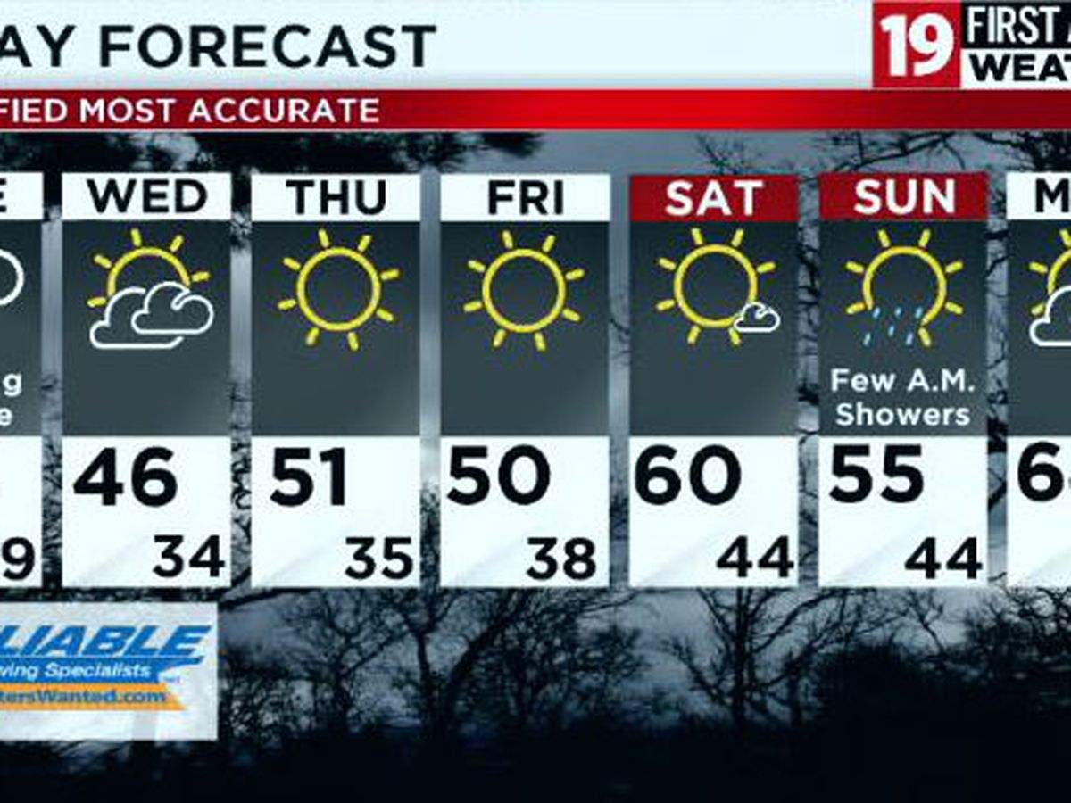 Northeast Ohio Weather: Drizzle, isolated showers, and temperatures in the 40s today