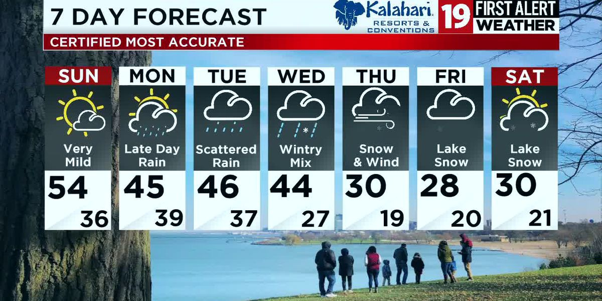 Northeast Ohio weather: Mild Sunday before rain returns Monday