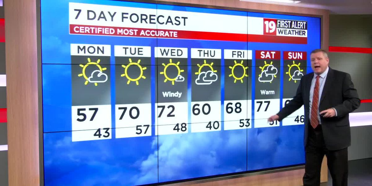 Northeast Ohio weather: Gradually warming through mid-week, rain missing from the forecast