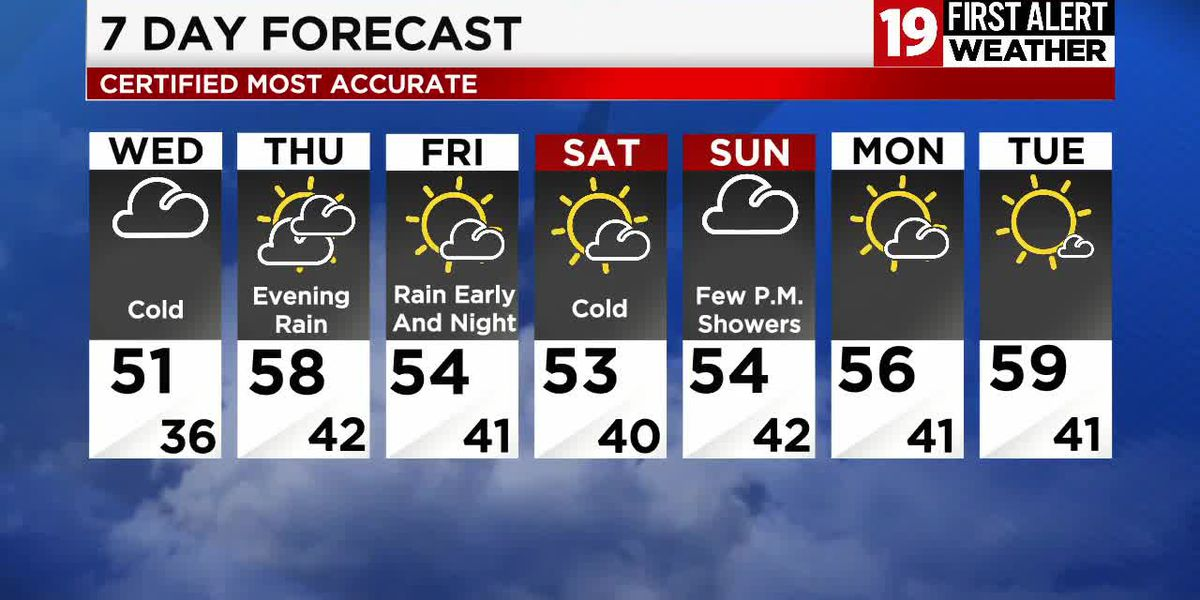 Northeast Ohio weather: Cooler-than-average with intermittent showers through the weekend
