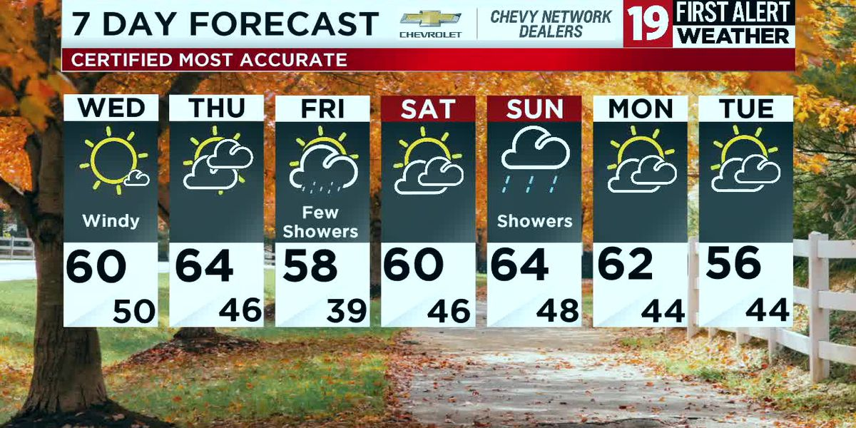 Northeast Ohio weather: Windy Wednesday and Thursday ahead, then stray showers on Friday