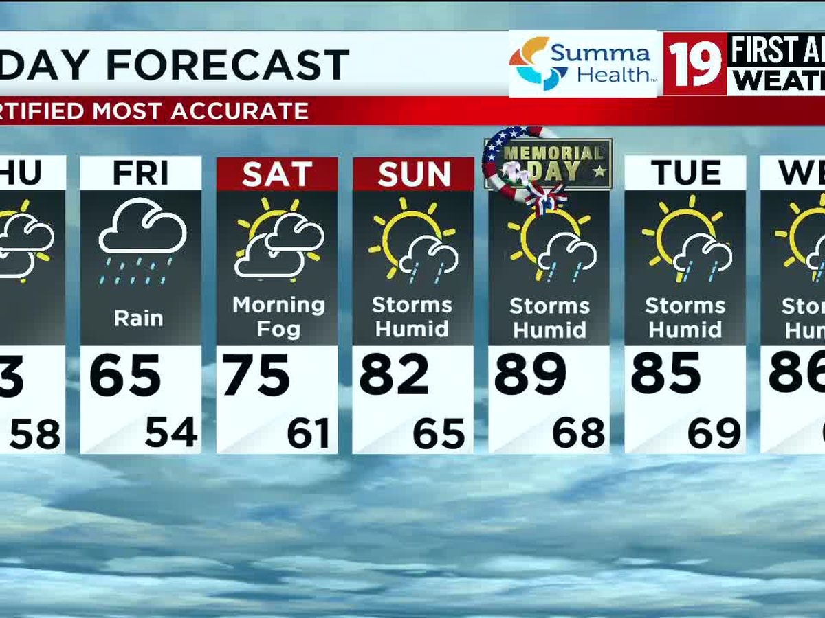 Northeast Ohio weather: Rain returns tomorrow, significant warming this weekend