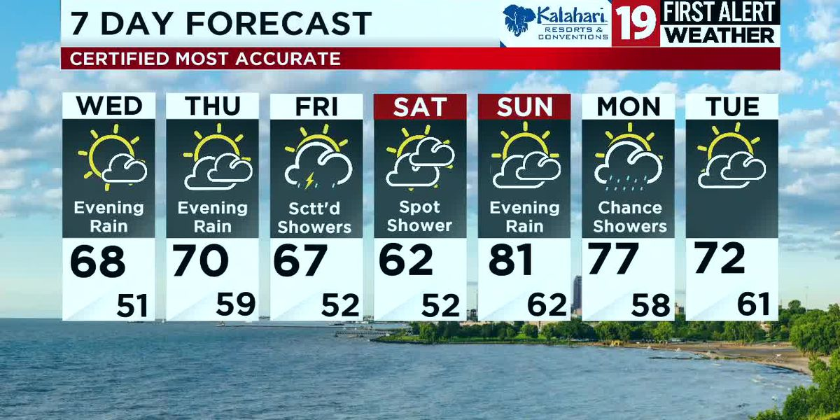 Northeast Ohio weather: Beautiful evening and lovely Wednesday ahead