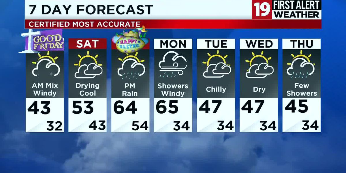 Northeast Ohio weather: Afternoon rain showers give way to gusty winds and snow showers overnight.