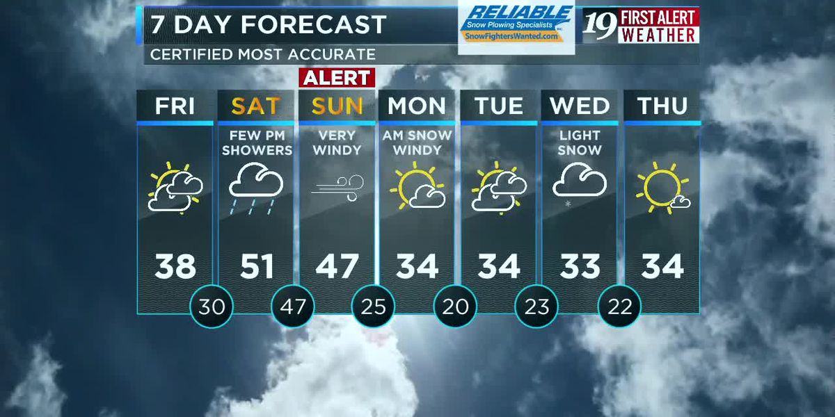 Northeast Ohio weather: Rain Saturday night, high winds Sunday