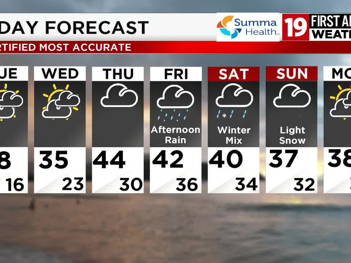 Northeast Ohio weather: Cold night followed by midweek warm up