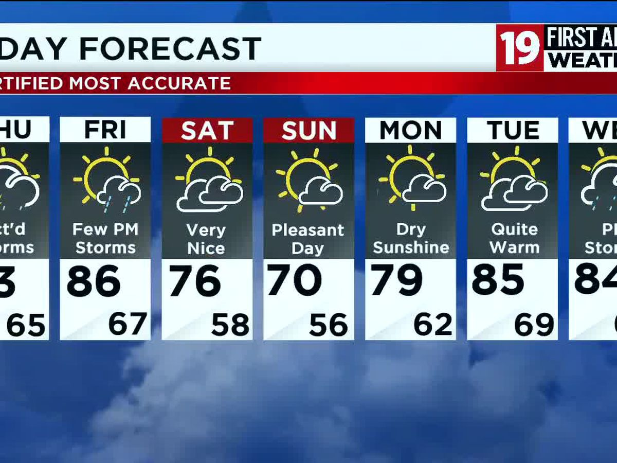 Northeast Ohio weather: Scattered showers Wednesday evening, but mostly dry with mild temps