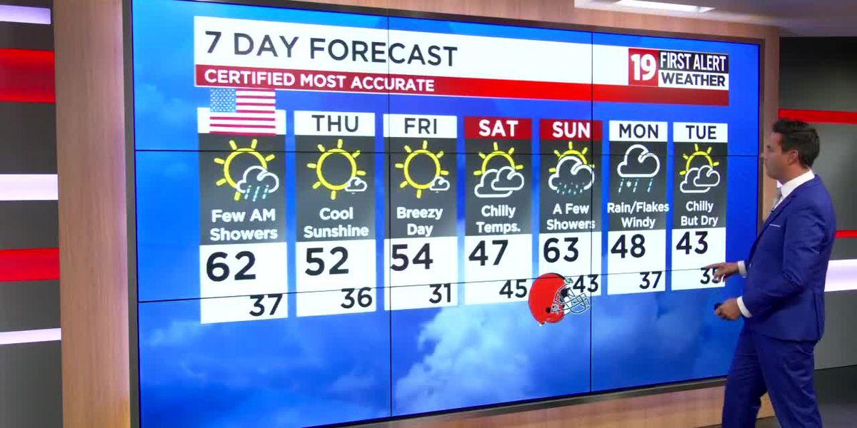 Northeast Ohio weather: Rain returns overnight, sharply cooler Wednesday afternoon