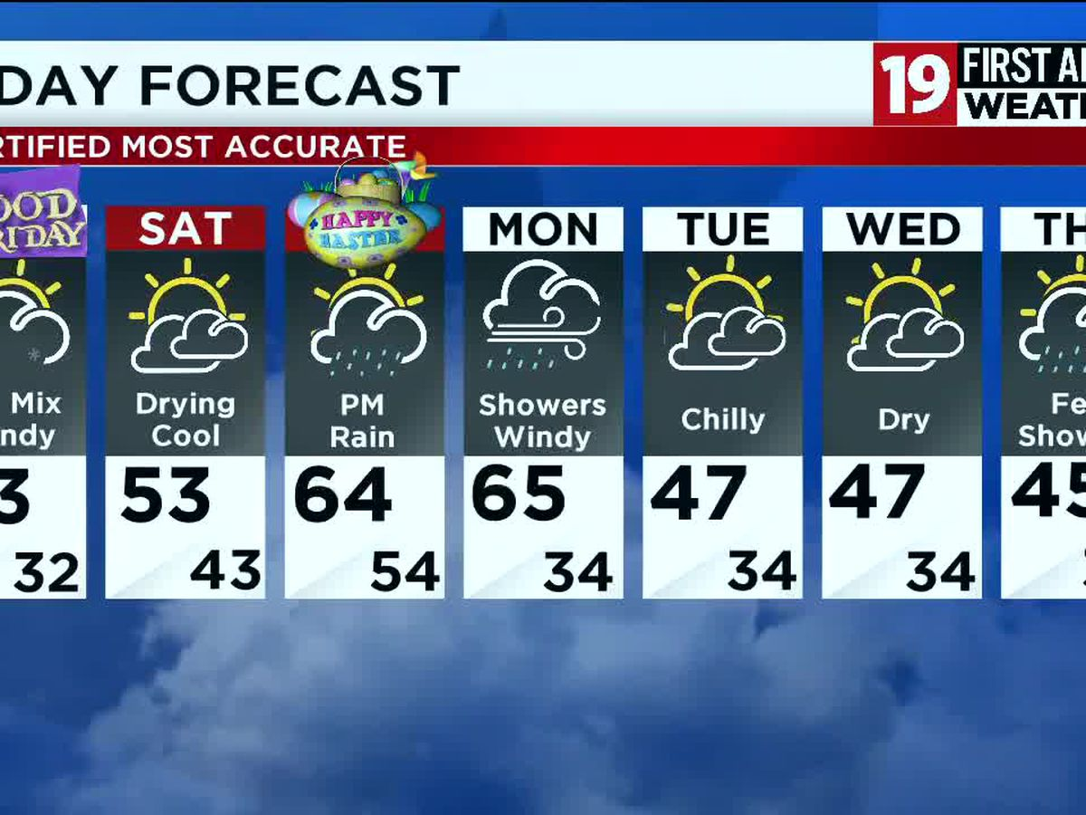 Northeast Ohio weather: Snow showers and strong winds overnight, warming up for the weekend