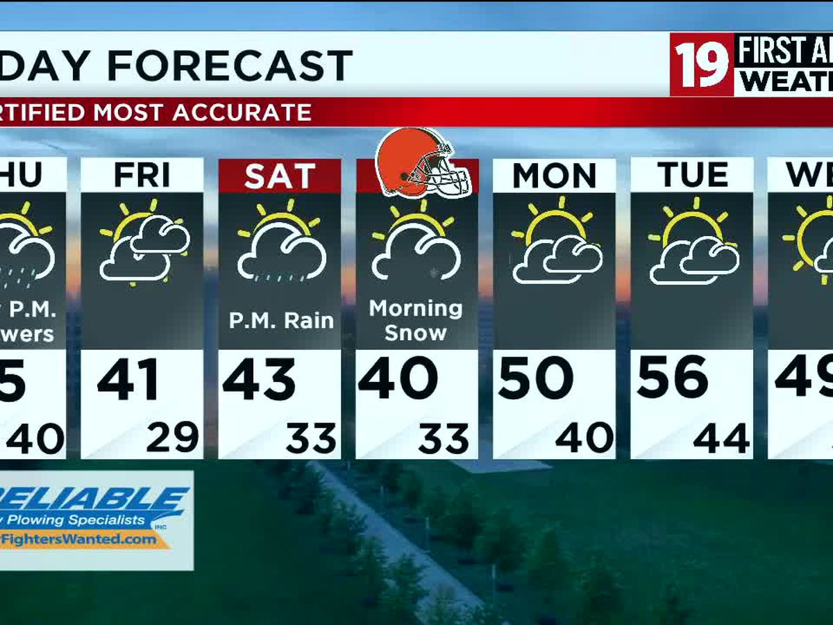 Northeast Ohio weather: Occasional rain showers tonight, turning cold and windy tomorrow
