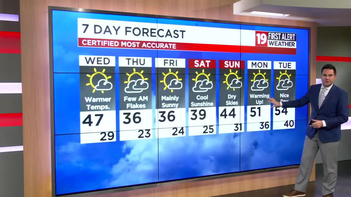 Northeast Ohio weather: Warmer Wednesday afternoon before a few flurries