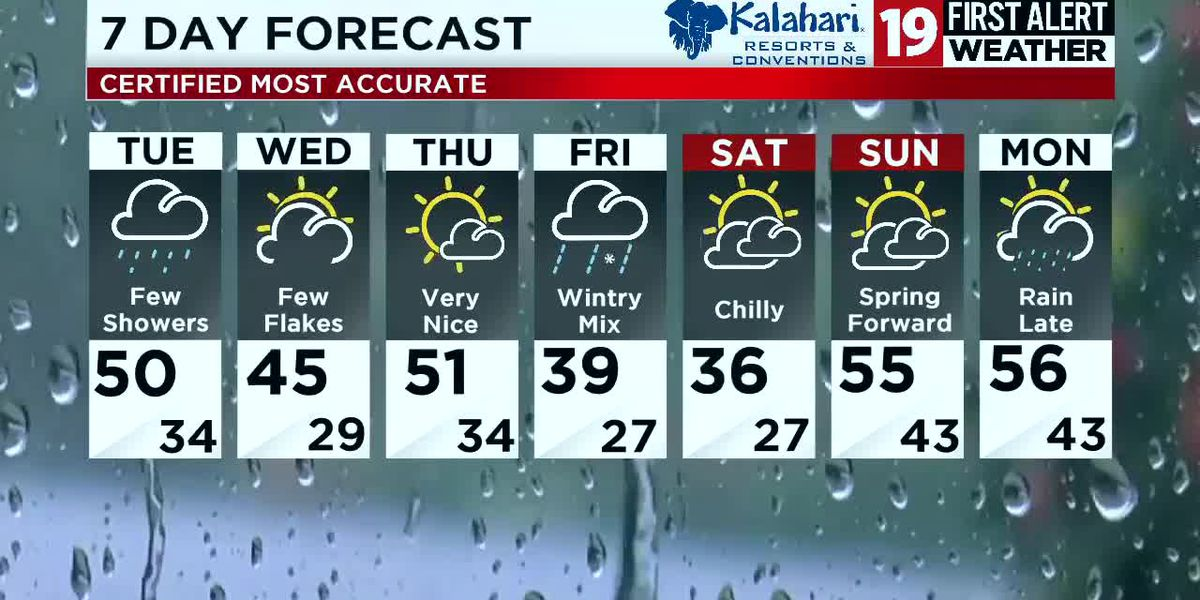 Northeast Ohio Weather: More showers for Tuesday