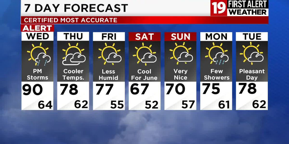 19 First Alert Weather Day: Severe storms in the forecast Wednesday
