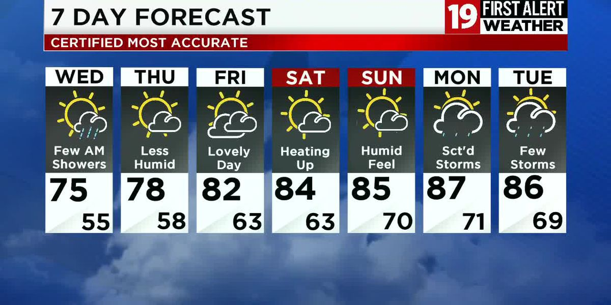 Northeast Ohio Weather: One more round of rain and storms tonight before late-week sunshine