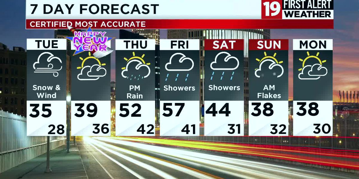 Northeast Ohio weather: Wind gusts around 30 mph tonight, snow returns tomorrow