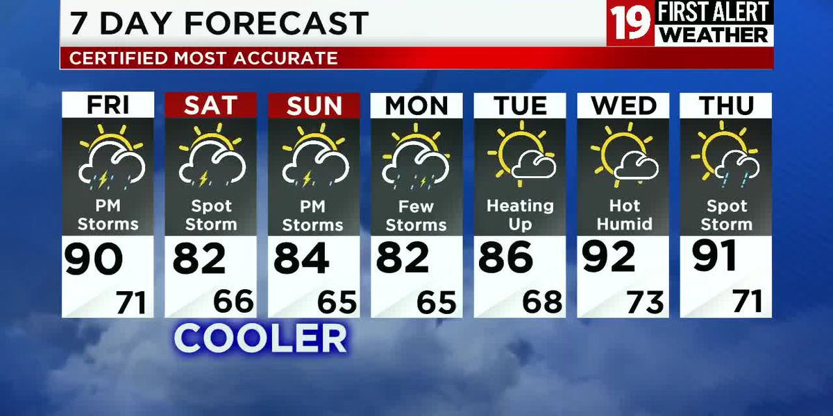19 First Alert Weather Day: Heat advisory in effect; storms expected