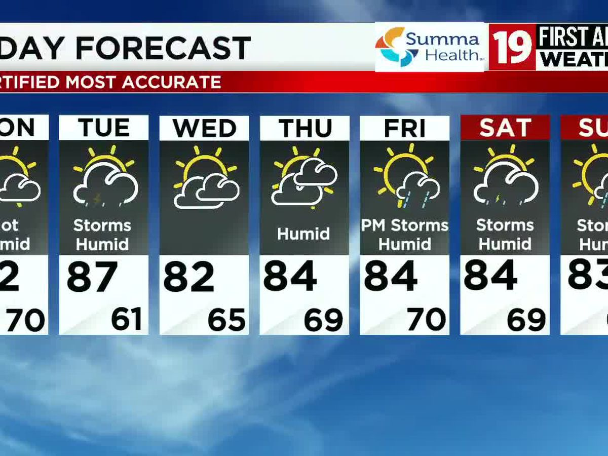 Northeast Ohio weather: Around 90 degrees on Monday, feeling humid and sunny