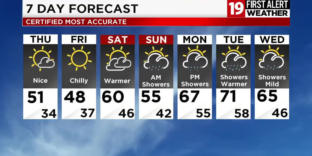 Northeast Ohio weather: Sunshine to round out the work week, rain returns Saturday night