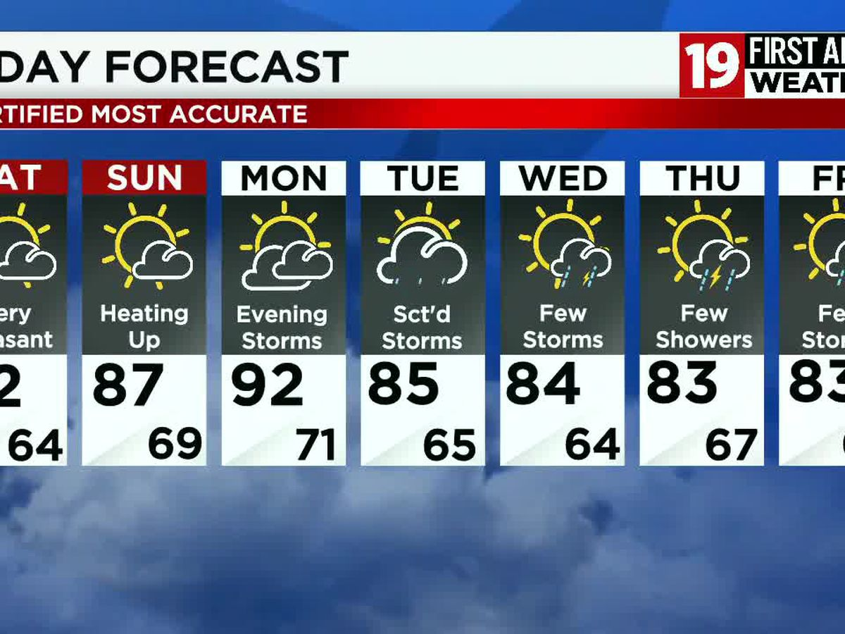 Northeast Ohio weather: Warming up this weekend