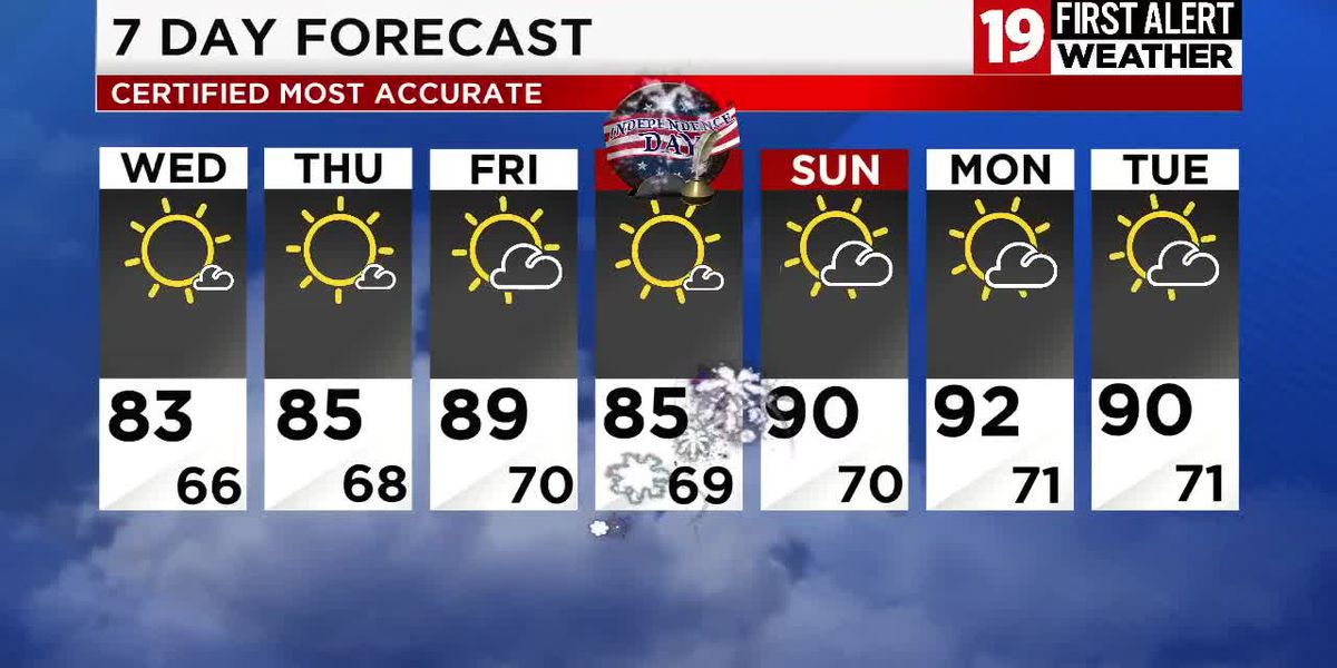 Northeast Ohio weather: 80s and dry pattern continues on Tuesday