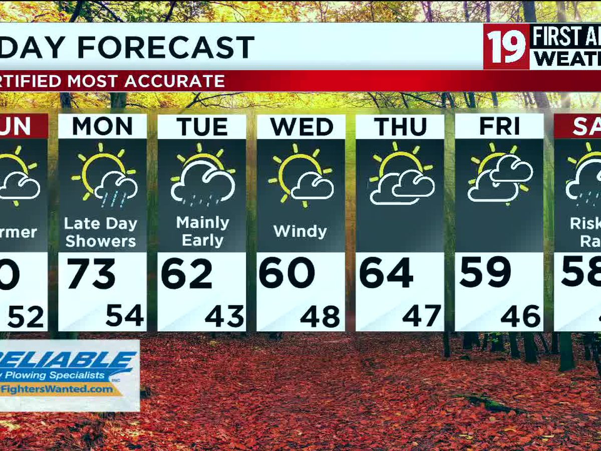 Northeast Ohio Weather: Temps expected to hit 70 degrees on Sunday and Monday