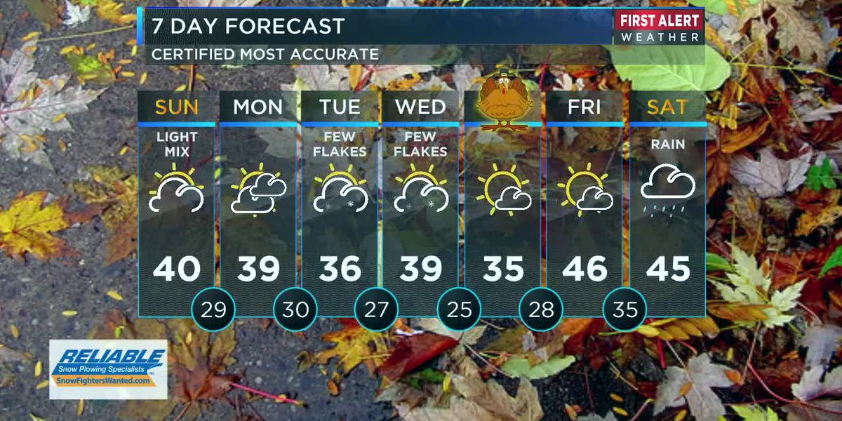 Northeast Ohio Weather: Light wintry mix today
