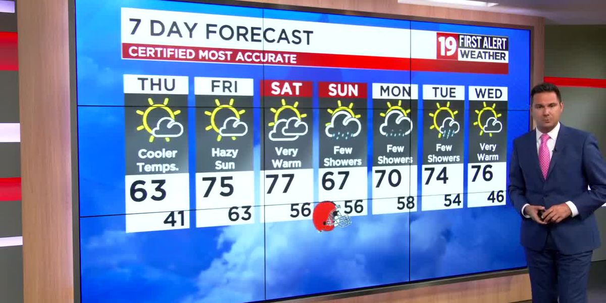 Northeast Ohio weather: Winds back off tonight, a much cooler day tomorrow