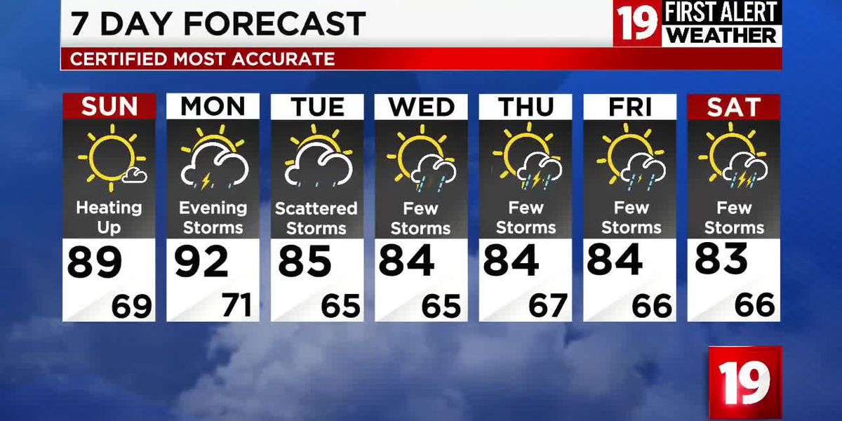 Northeast Ohio weather: Cranking up the heat Sunday