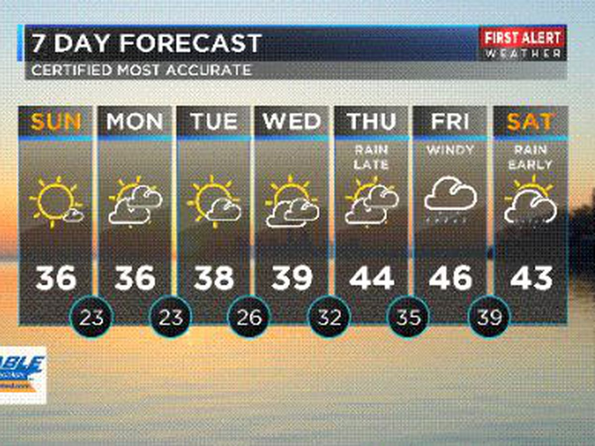 Northeast Ohio Weather: Cold start to the work week