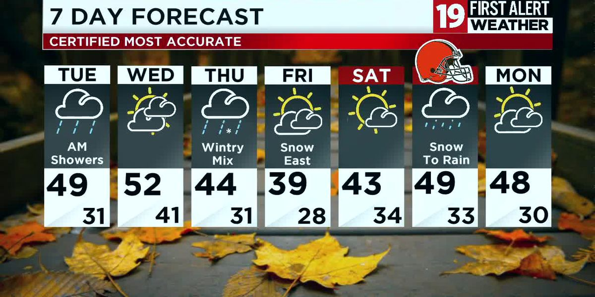 Northeast Ohio weather: Rain develops overnight, turning chilly late in the work week