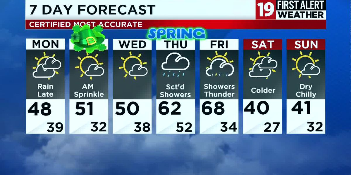 Northeast Ohio weather: Staying mild with more clouds Monday