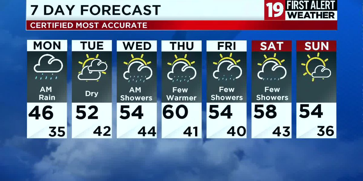 Northeast Ohio weather: Tracking rain tonight