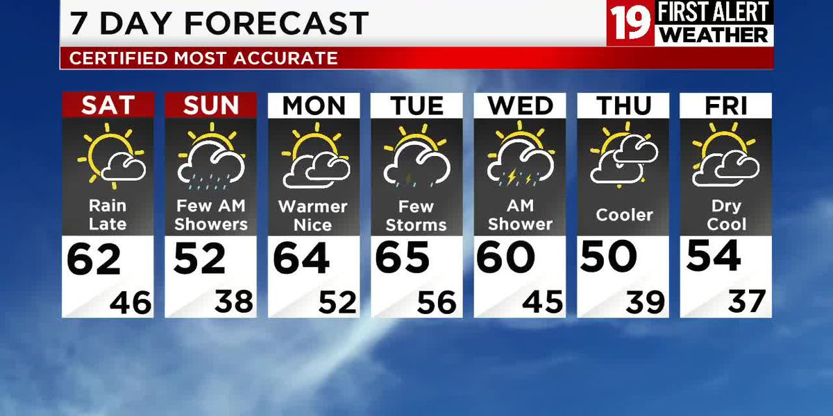 Northeast Ohio weather: Warming up for Saturday, showers return Saturday night