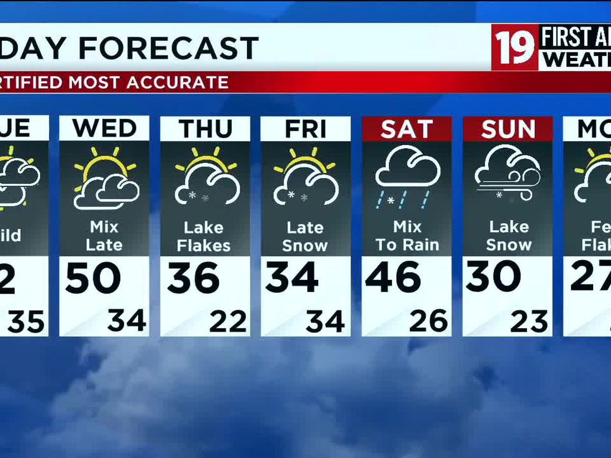 Northeast Ohio weather: Cloudy and dry Monday night, unseasonably warm on Tuesday