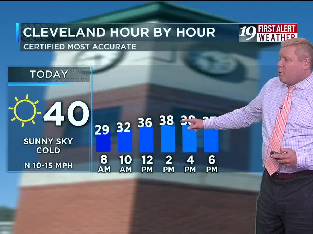 Northeast Ohio weather: Plenty of sunshine through midweek