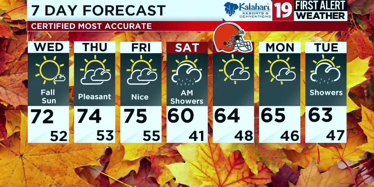 Northeast Ohio weather: Nice stretch of weather continues Wednesday