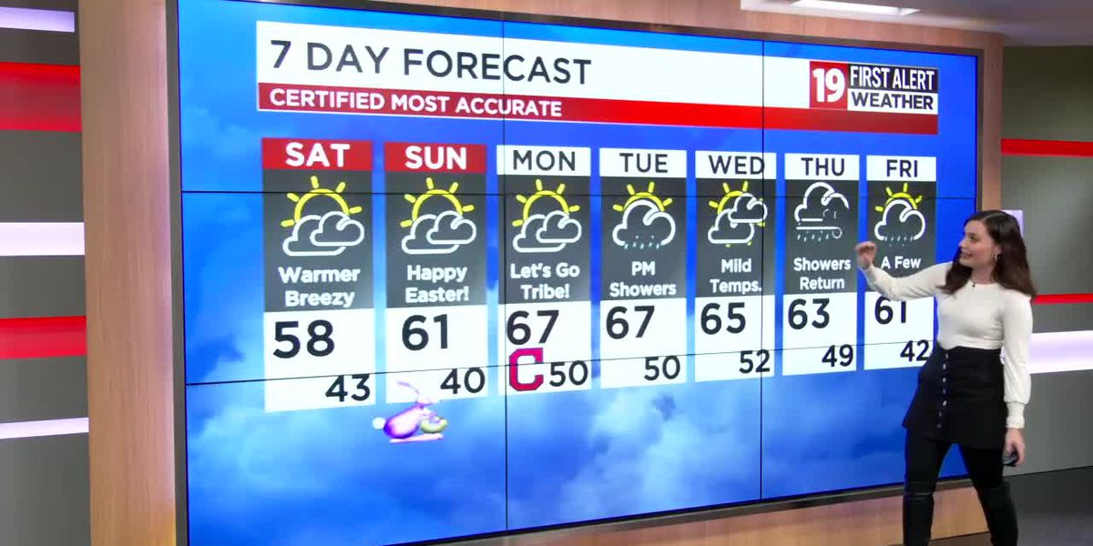 Northeast Ohio weather: Major warm-up for Easter weekend