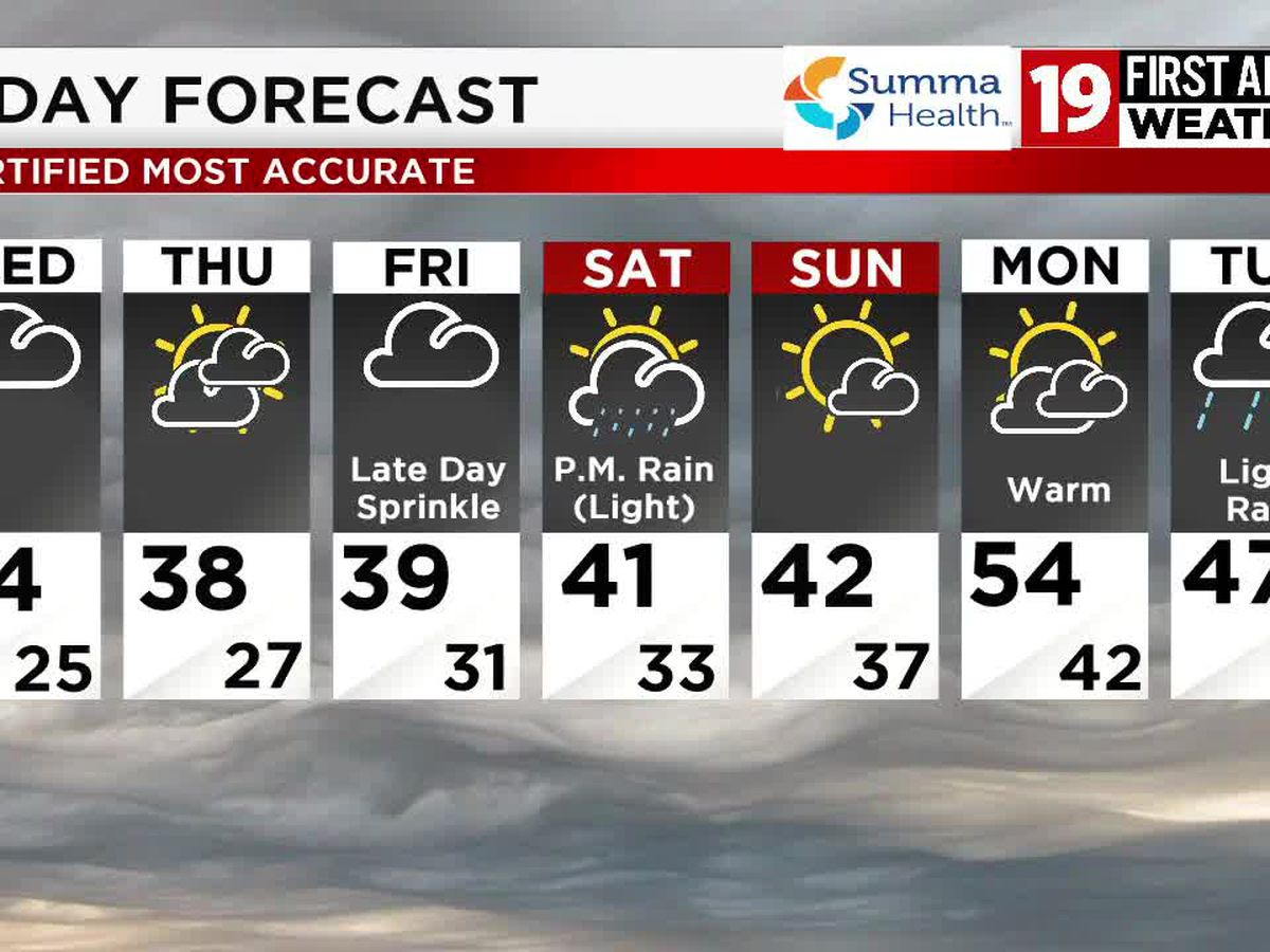 Northeast Ohio weather: Light rain returns Friday, snow-free in the meantime