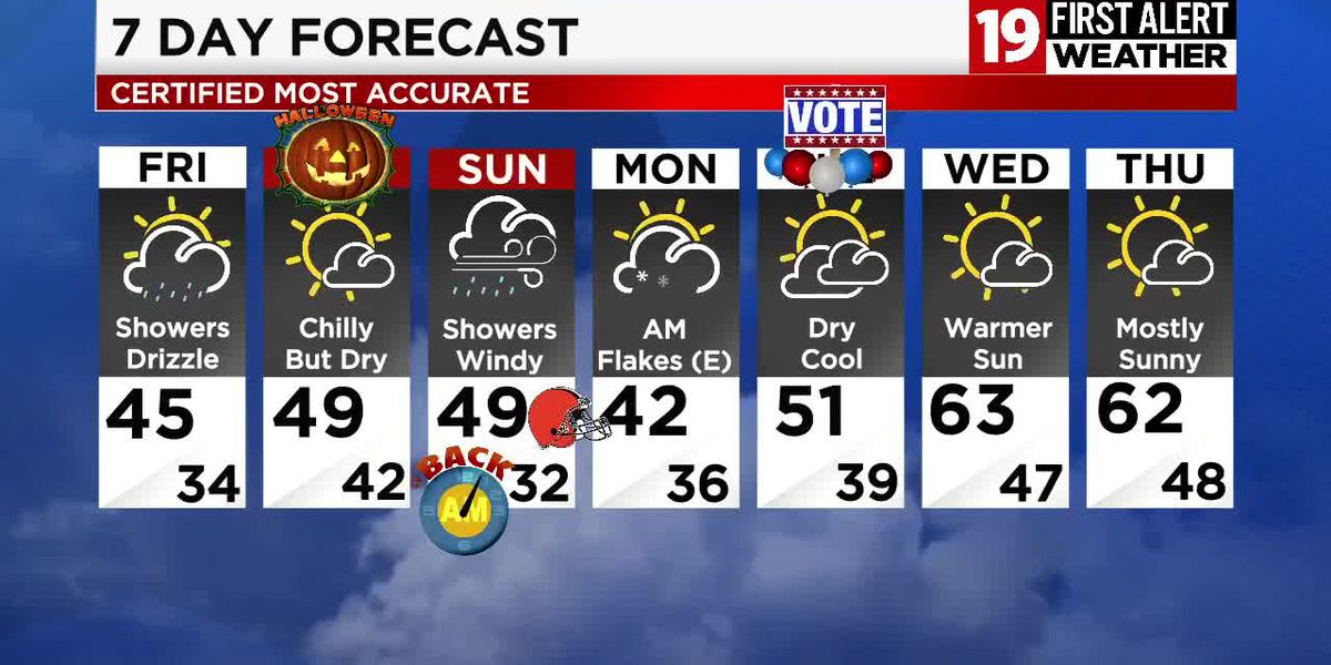 Northeast Ohio weather: Rain continues into the first half of Friday