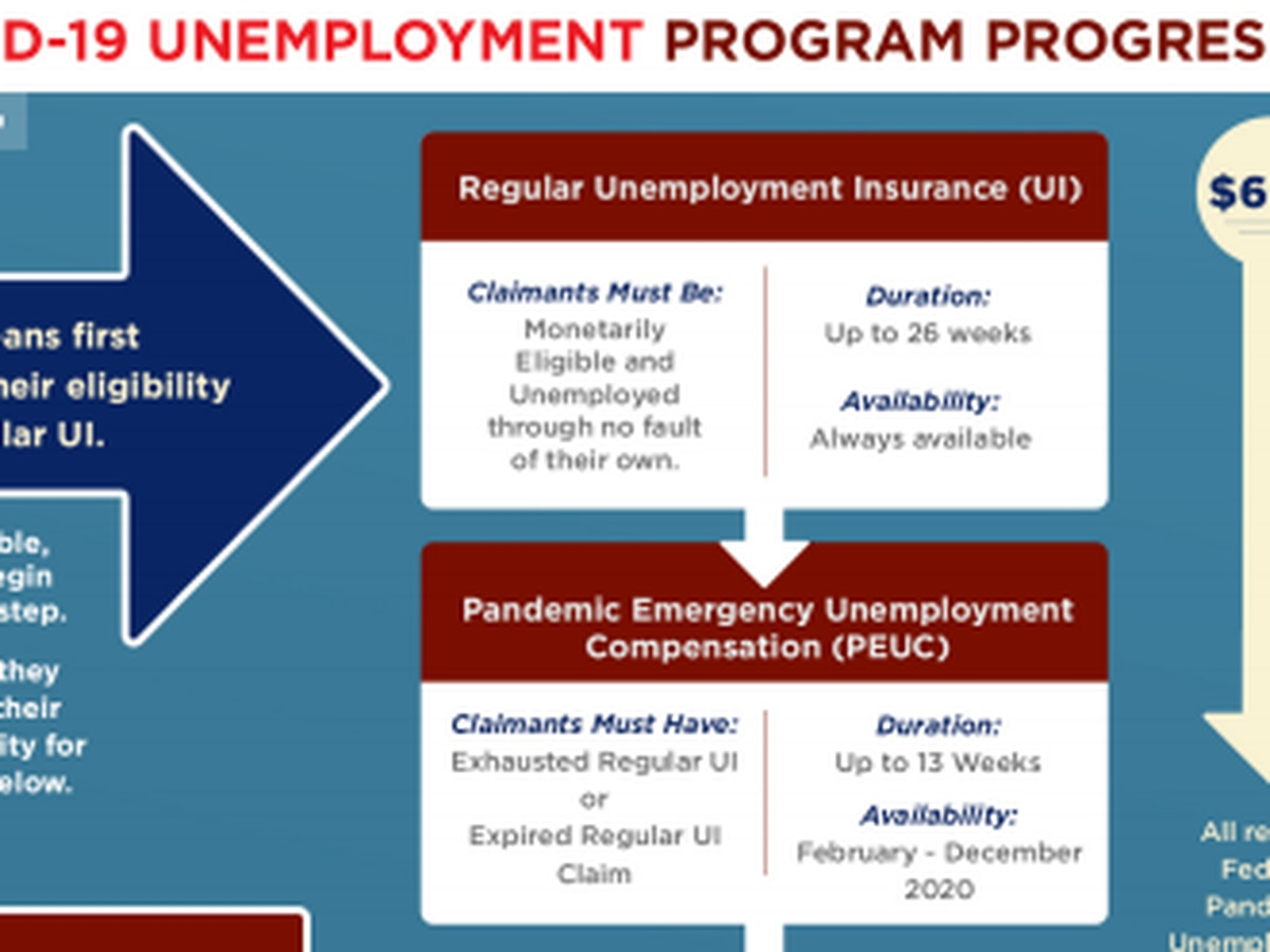 19 Investigates: How will Ohio pay for extended unemployment benefits?