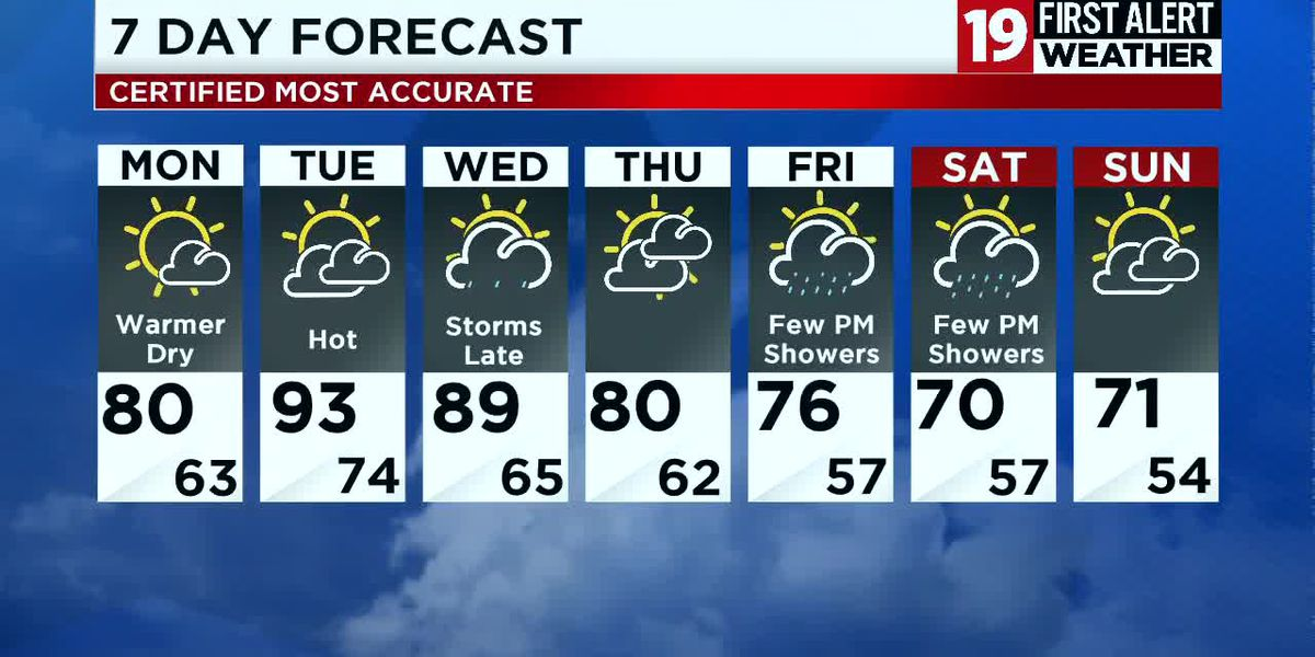 Northeast Ohio weather: Heating up this week