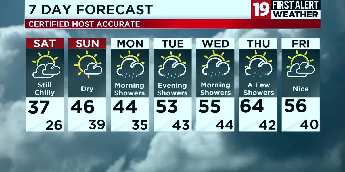 Northeast Ohio weather: Cold and dry weekend