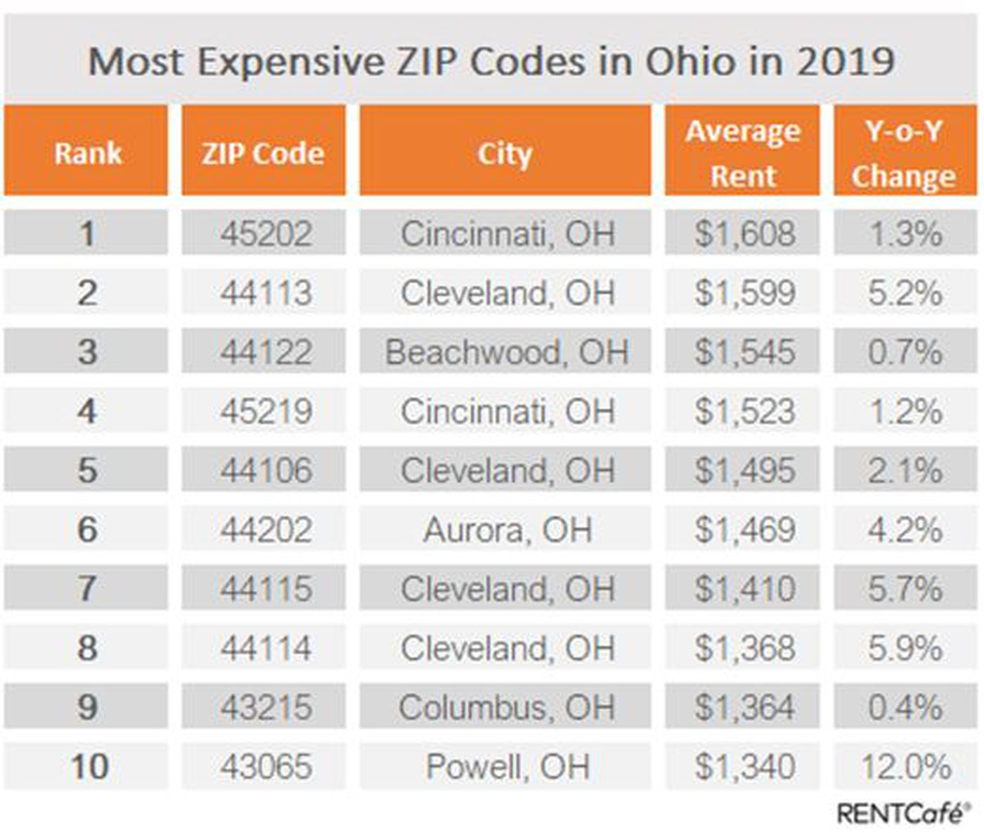 Apartments For Rent Zip Code: 5 Of The Most Expensive Zip Codes To Rent Apartments In