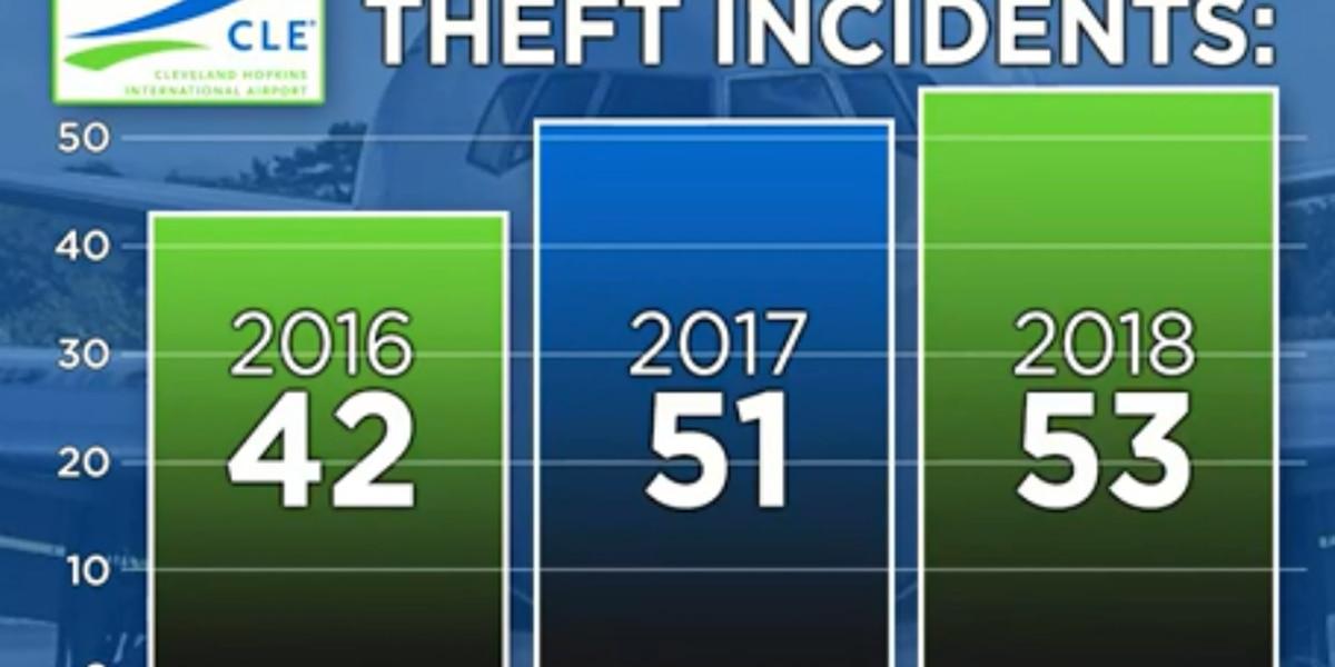 Thefts ticking upward at Cleveland Hopkins Airport; travelers report cash, electronics stolen