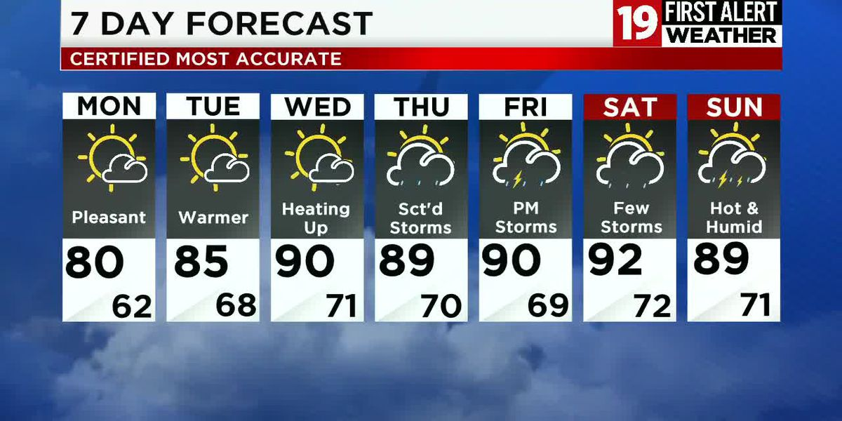 Northeast Ohio weather: A quick break from the heat