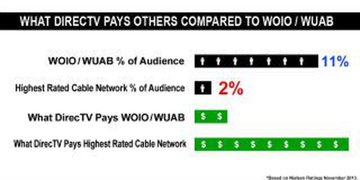 Directv Dispute By The Numbers