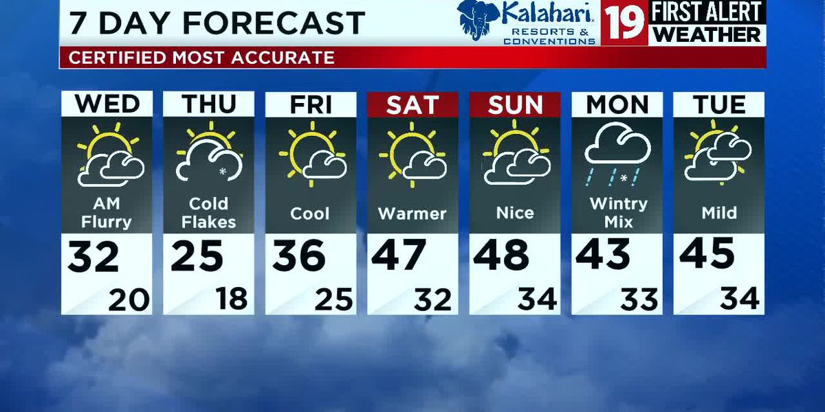Northeast Ohio weather: Temperatures dropping tonight