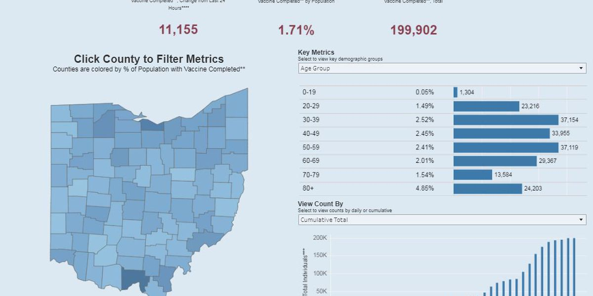 New interactive site shows how many Ohioans have received both doses of COVID-19 vaccine